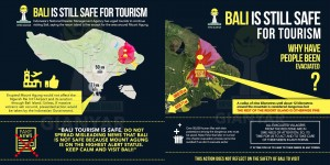 Bali Is Still Safe for Tourism